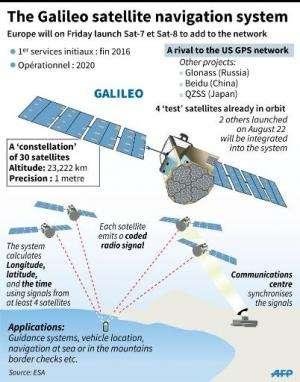 Illustrated fact file on Europe's Galileo satellite navigation system