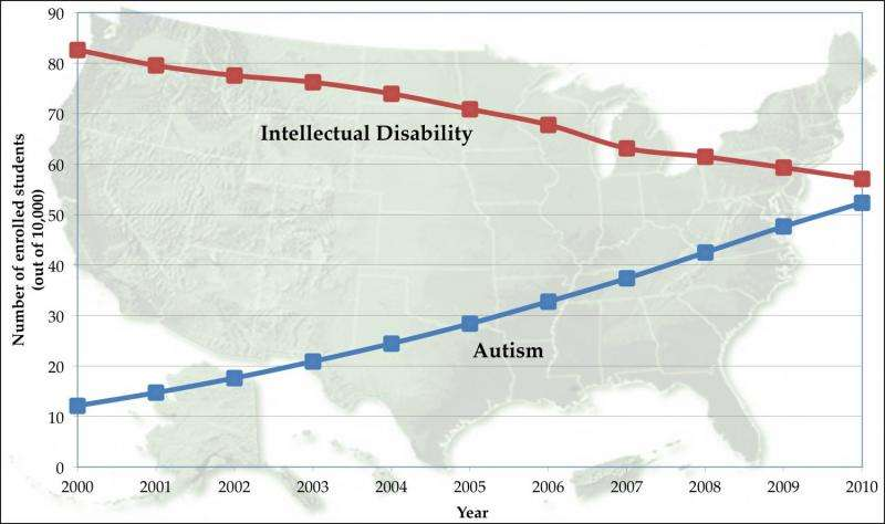 Increasing prevalence of autism is due, in part, to changing diagnoses