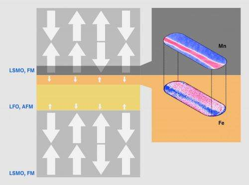 Insight into inner magnetic layers