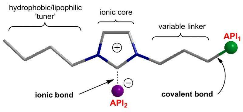 Ionic and covalent drug delivery
