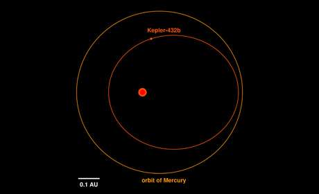 Kepler-432b is a dense, massive celestial body with extreme seasons