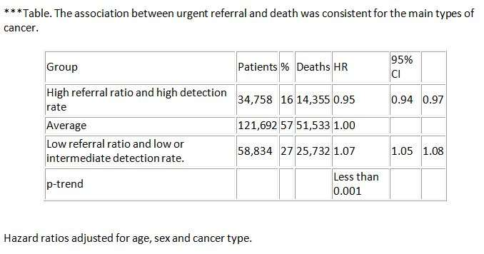 Lack of referrals for suspected cancer leads to more deaths