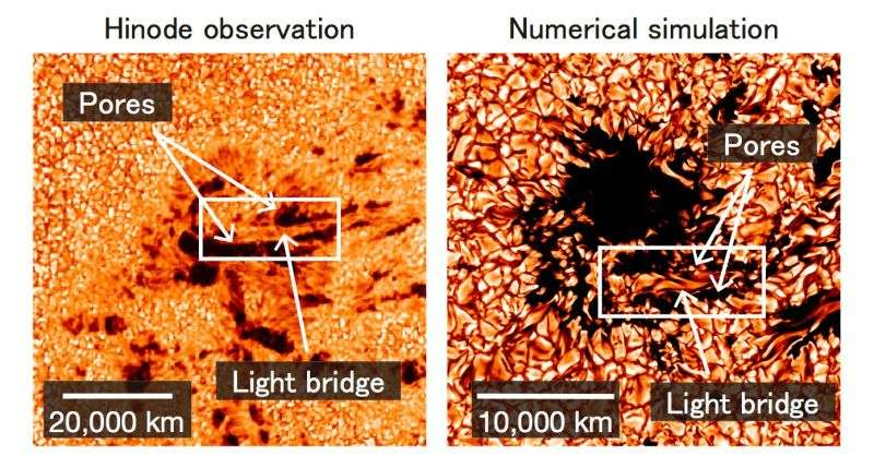 Mechanism of explosions and plasma jets associated with sunspot formation revealed