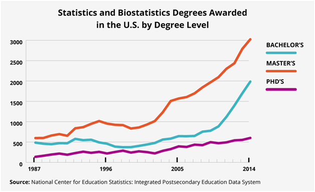 More students earning statistics degrees; not enough to meet surging demand