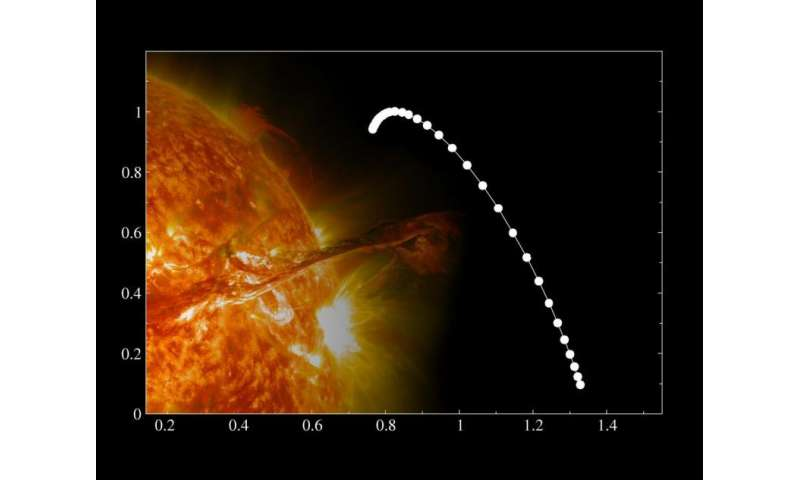 Multifractals suggest the existence of an unknown physical mechanism on the Sun