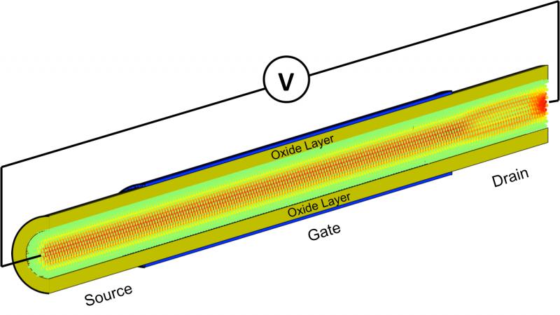 Nanoelectronics researchers employ Titan for an electrifying simulation speedup