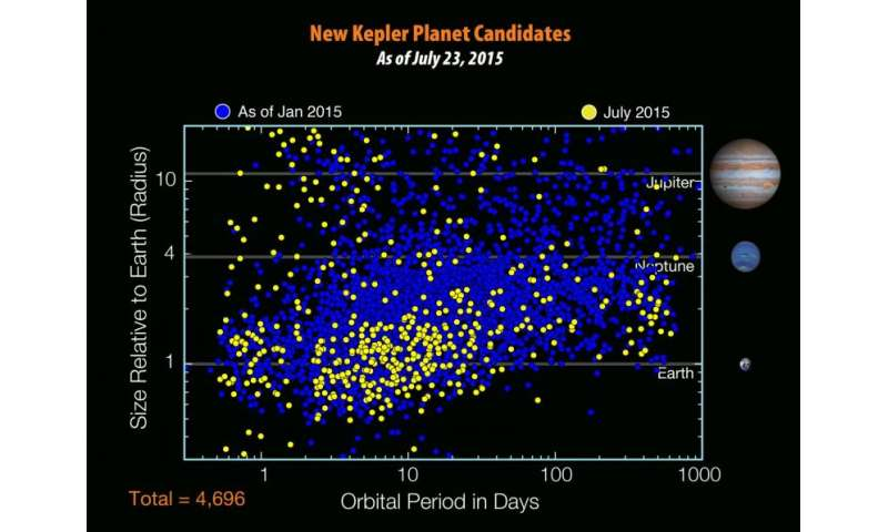 NASA discovers Earth-like planet orbiting 'cousin' of Sun
