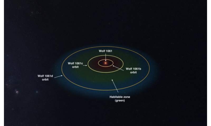 Nearby star hosts closest alien planet in the 'habitable zone'