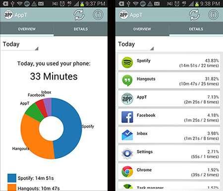 ligg app usage