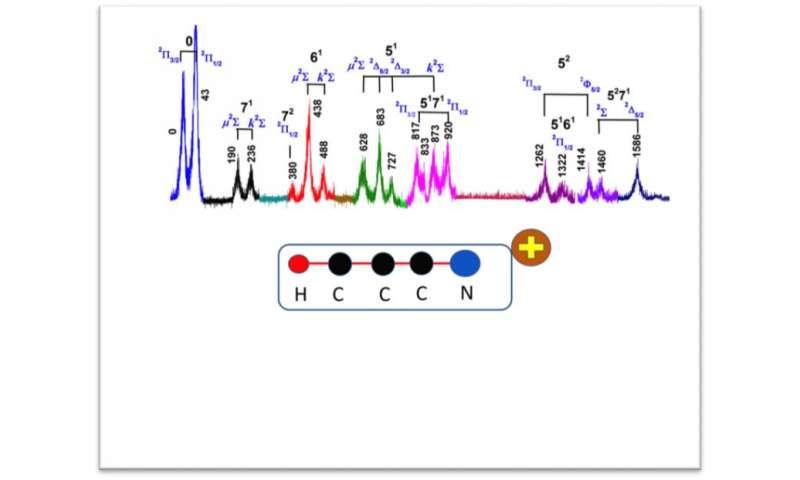 New Benchmarks for Molecular Spectroscopy