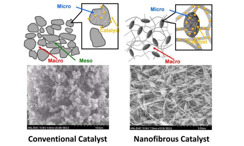 New catalyst may hasten commercialization of fuel cell vehicles