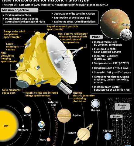 New Horizons set for historic Pluto flyby