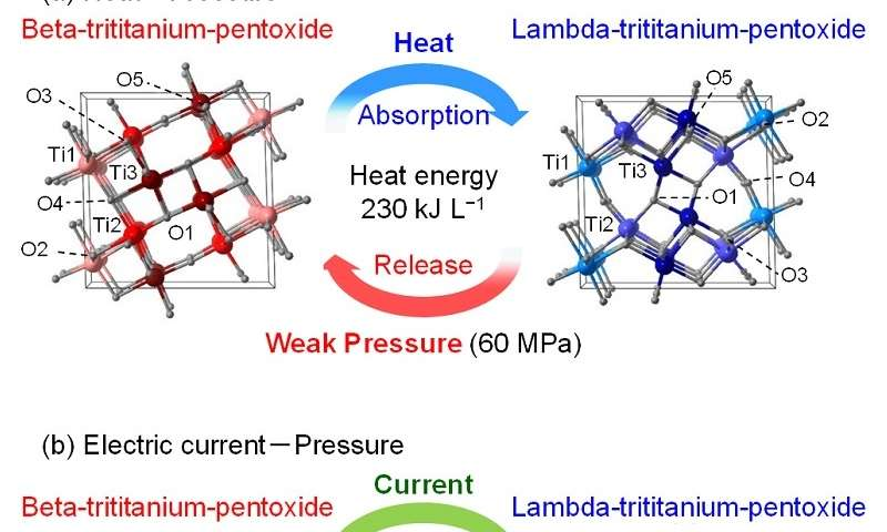 New material releases stored heat under weak pressure