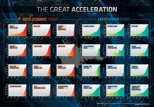 New planetary dashboard shows 'Great Acceleration' in human activity since 1950