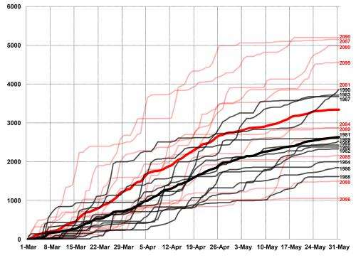 New research suggests severe weather will continue, be more variable
