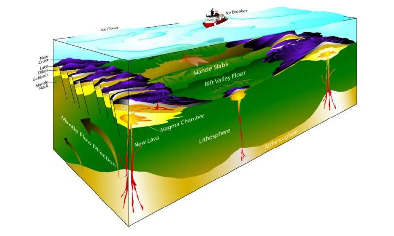 New source of methane discovered in the Arctic Ocean