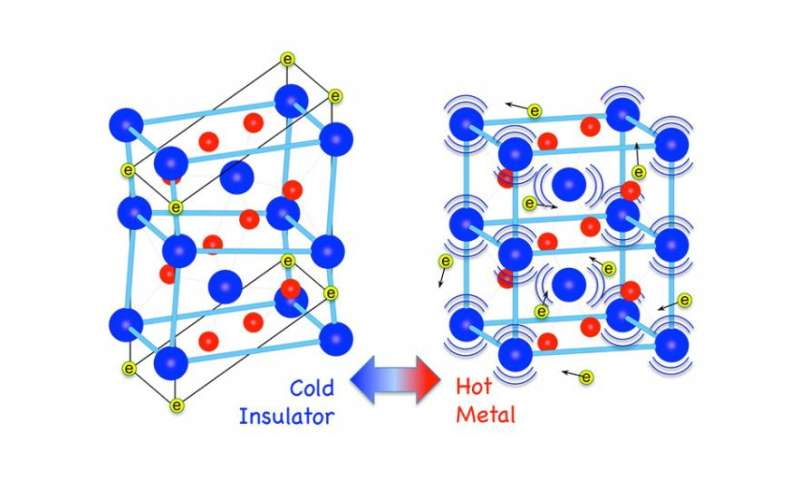 New studies explain insulator-to-metal transition of vanadium dioxide