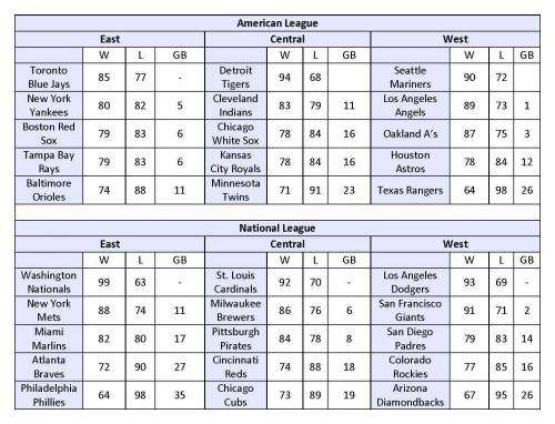 NJIT mathematician's 2015 Major League Baseball projections