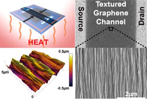 Novel crumpling method takes flat graphene from 2-D to 3-D