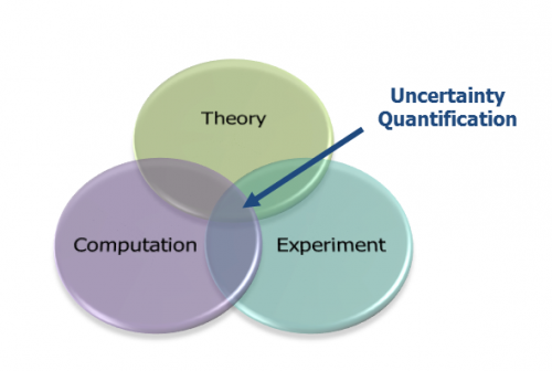 Novel mathematical research for quantifying and predicting uncertainty in design models