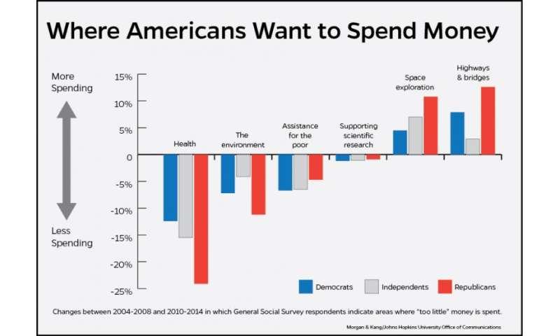 Obamacare saps enthusiasm for government health-care spending
