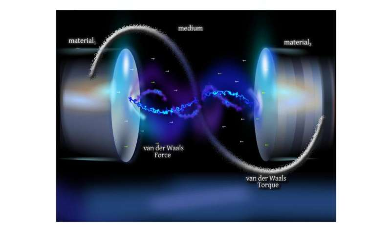 Open-science van der Waals interaction calculations enable mesoscale design and assembly