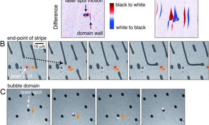 Optical manipulation of stripe domains and magnetic bubbles