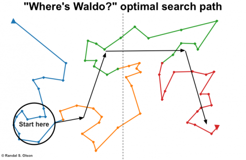 Path-finder computes search strategy to find Waldo