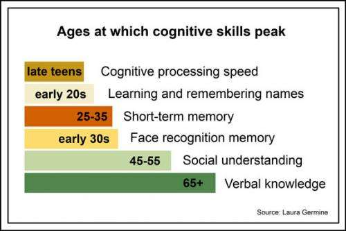 Peak cognitive skills not strictly a feature of youth, study finds