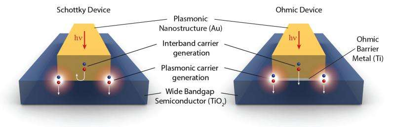 Plasmonics study suggests how to maximize production of 'hot electrons' for cheap, efficient metal-based solar cells