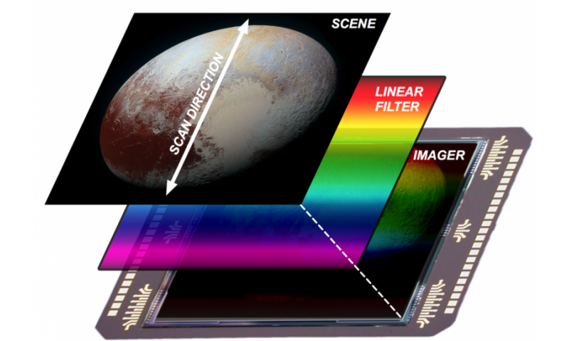 Pluto through a stained glass window: A movie from the edge of our solar system