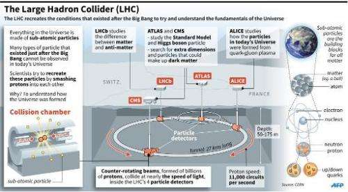 Presentation of the Large Hadron Collider