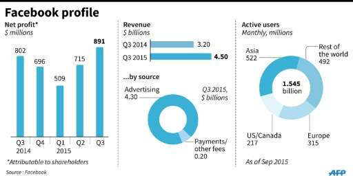 Profile of Facebook's operations