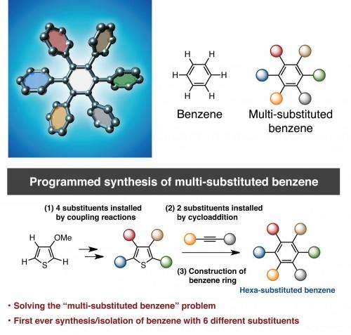 Programmed synthesis towards multi-substituted benzene derivatives
