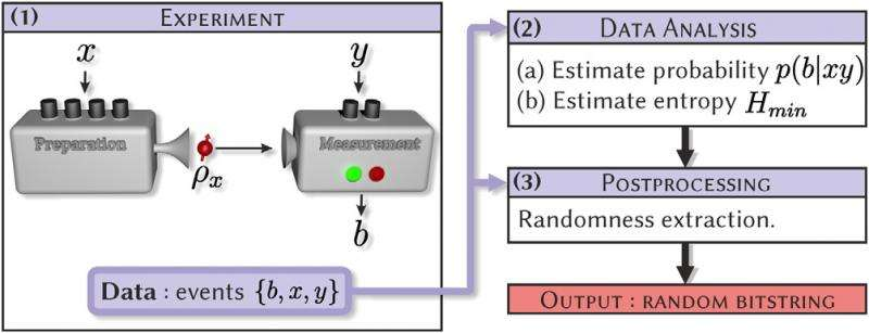 Quantum random number generator combines best of two approaches