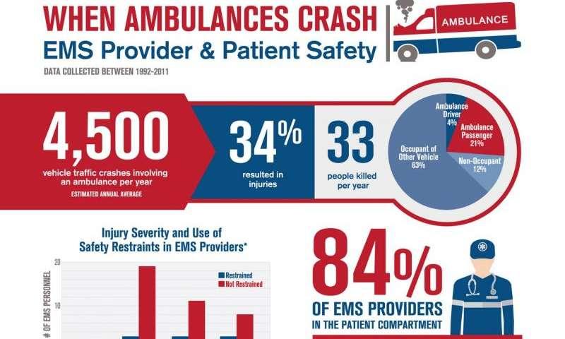 R&D yields new standard for safer ambulances