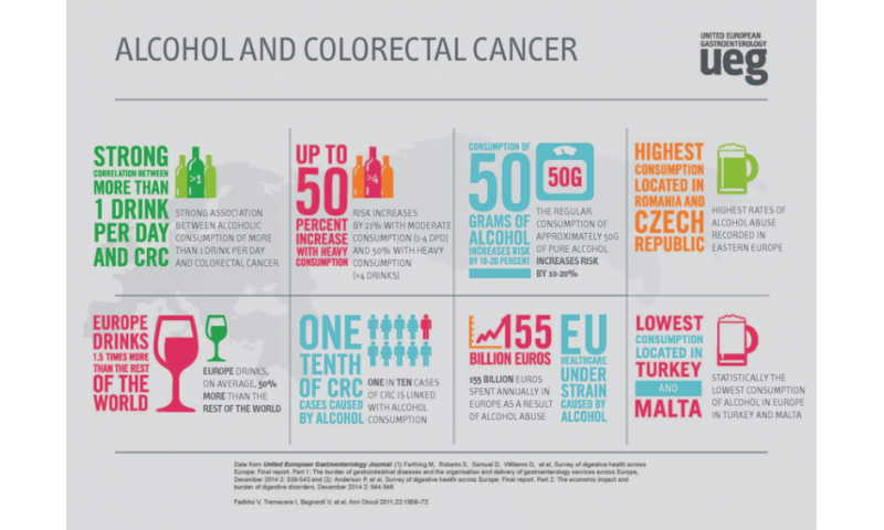 Reducing the risk of CRC by tackling alcohol misuse: A call for action across Europe