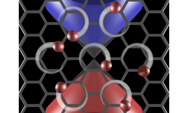 Researchers learn to control graphene with lasers