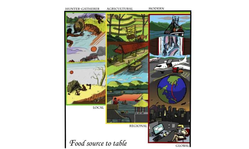 Rising fossil fuel energy costs spell trouble for global food security