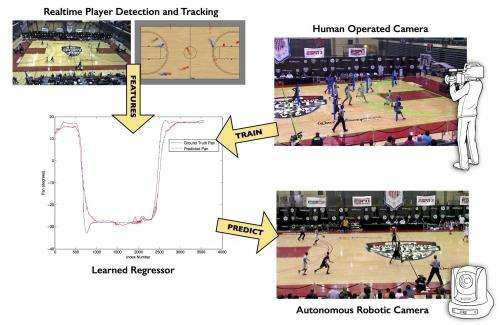 Robotic camera mimics human operators to anticipate basketball game action