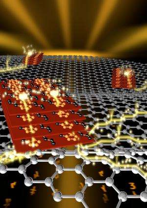 Semiconductor works better when hitched to graphene