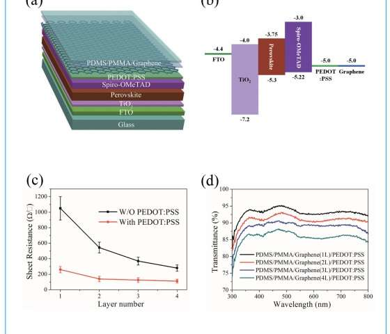 Graphene Bands: Semitransparent Perovskite Solar Cells With Graphene