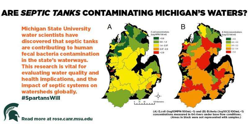 Septic tanks aren't keeping poo out of rivers and lakes