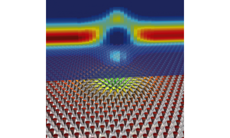 Simple detection of magnetic skyrmions