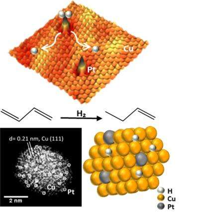 Single atom alloy platinum-copper catalysts cut costs, boost green technology