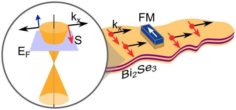Spin current on topological insulator detected electrically at room temperature
