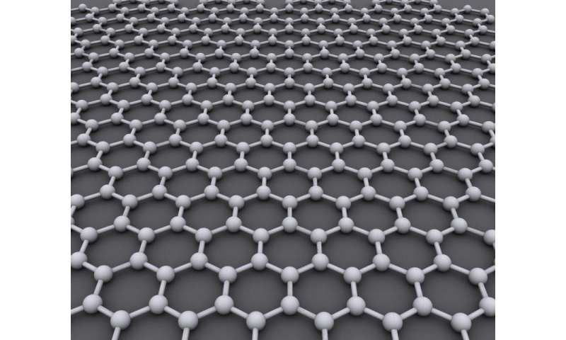Spiraling laser pulses could change the nature of graphene