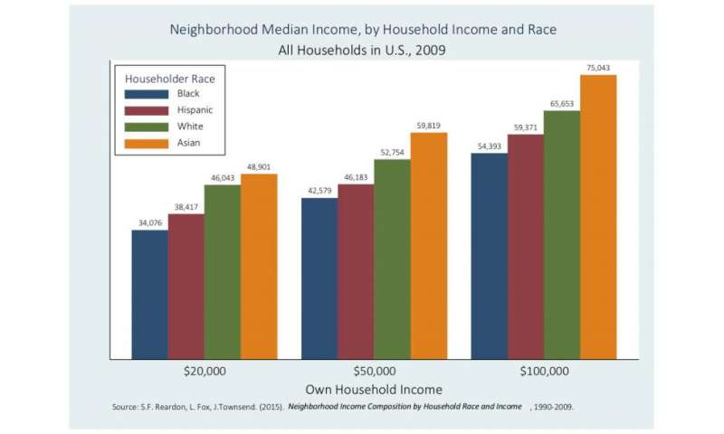 Study finds blacks and Hispanics typically need higher incomes than whites to live in affluent neighborhoods