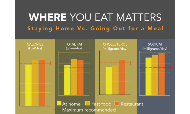 restaurant meals can be as bad for your waistline as fast food is - Yellow Restaurant 2015