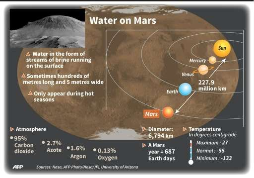 Summary of the main points announced about the discovery of water on Mars